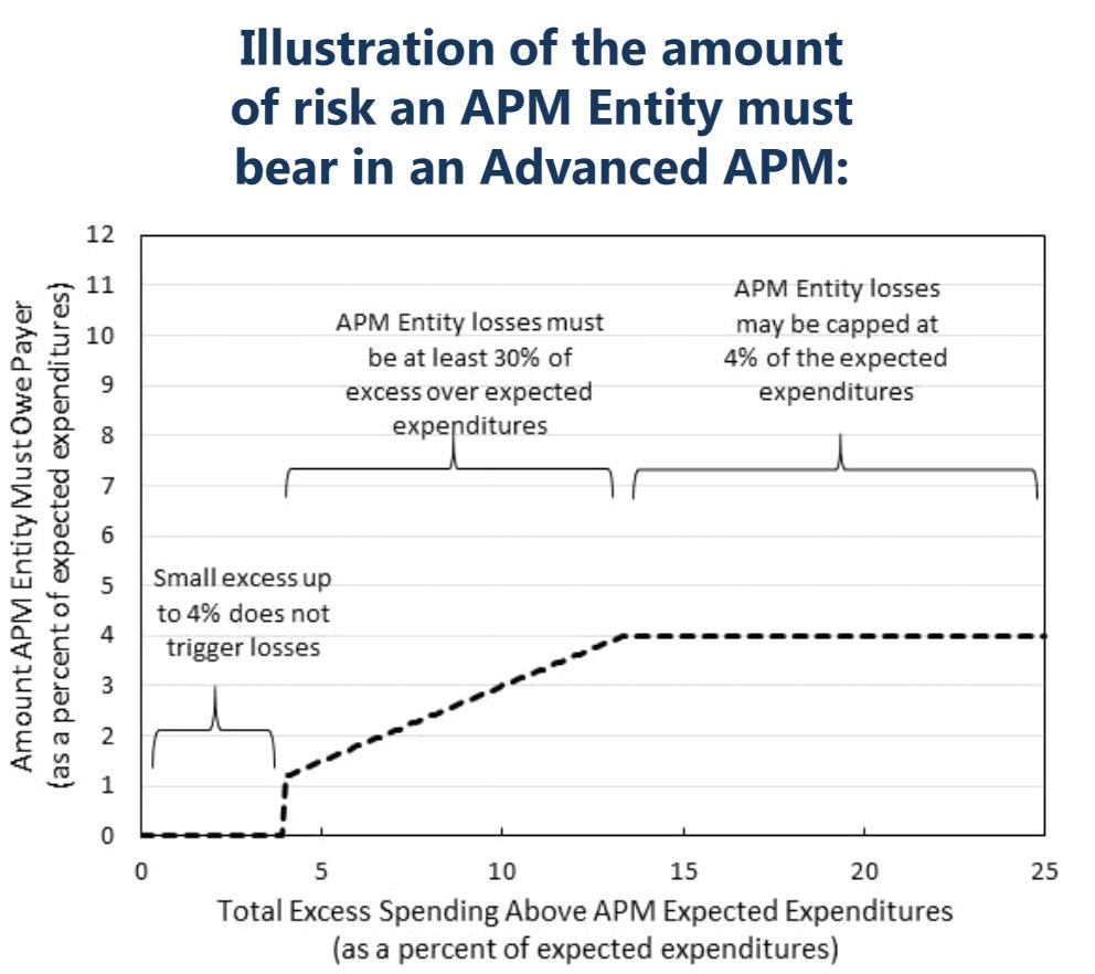 APM Entity Risk Threshold Graph