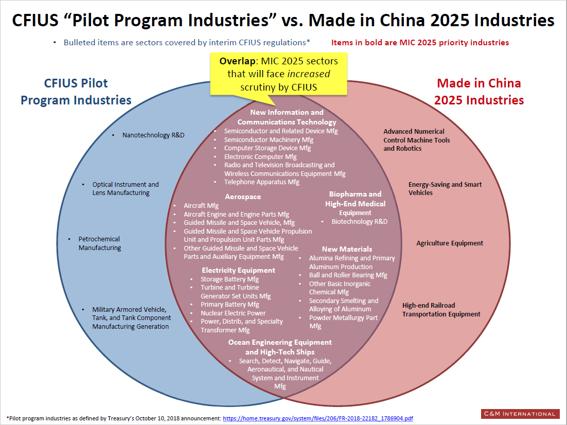 CFIUS Pilot Program Industries vs. Made in China 2025 Industries Chart Showing Overlap