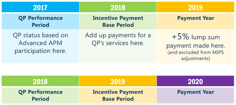 CMS Proposed Timetable for QP Determination and APM Incentive Payments