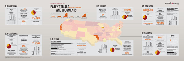 Key Trends: Patent Trials and Judgments - Litigation Forecast 2015 - Crowell & Moring